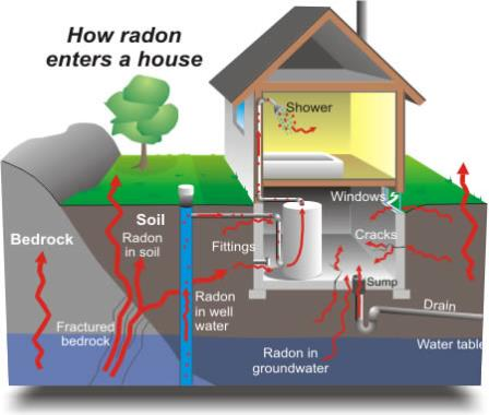 radon levels testing in iowa