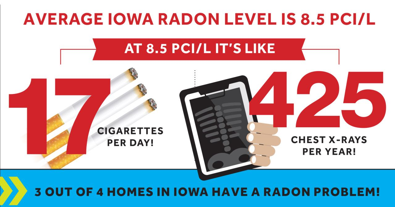 In Reality No Level Of Radon Is Safe And Iowans Are Particularly At Risk Because The High Levels Found Our Soil Homes